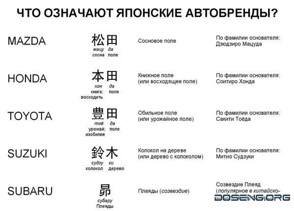 Как переводятся названия японских автобрендов (1 фото)