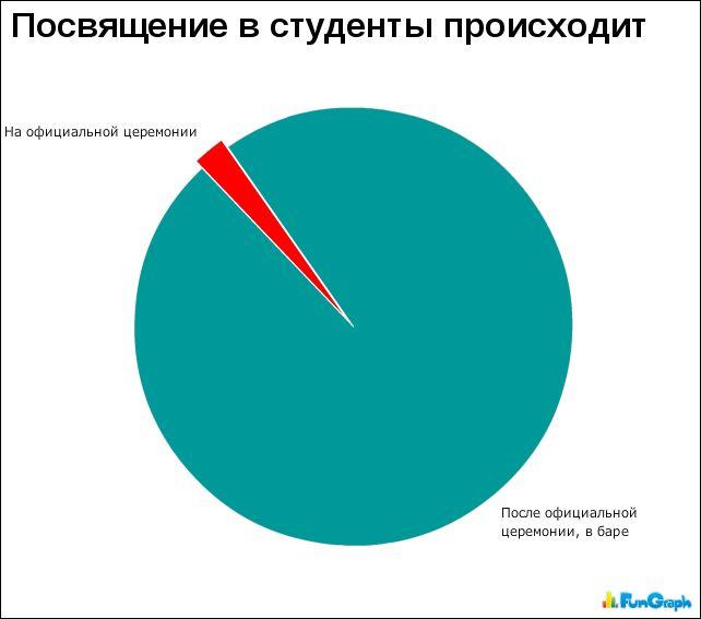 Статистика картинки приколы, всемирным