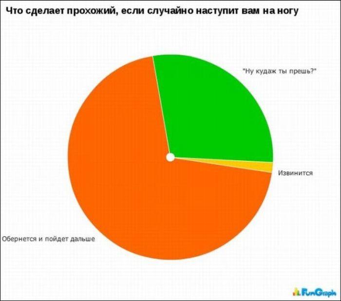 Прикольная статистика (24 картинки)