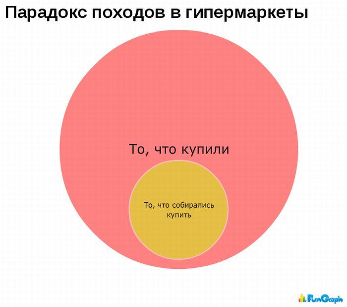Подборка интересных графиков