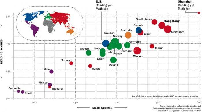 Результаты тестирования детей из разных стран
