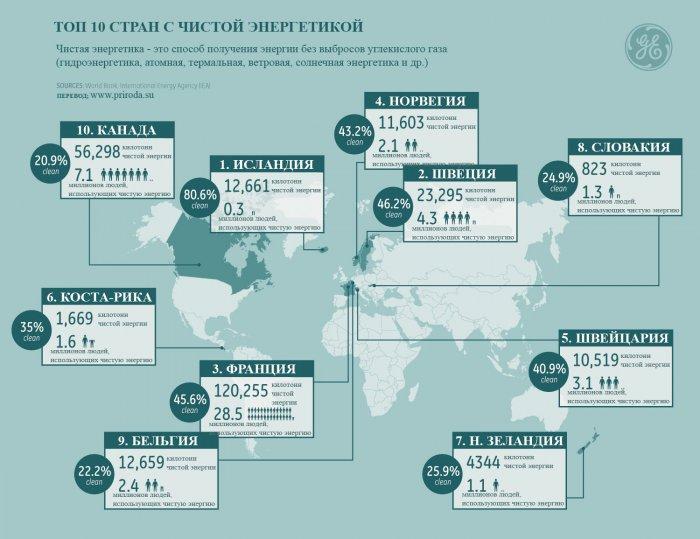 Страны мира с самой чистой энергетикой