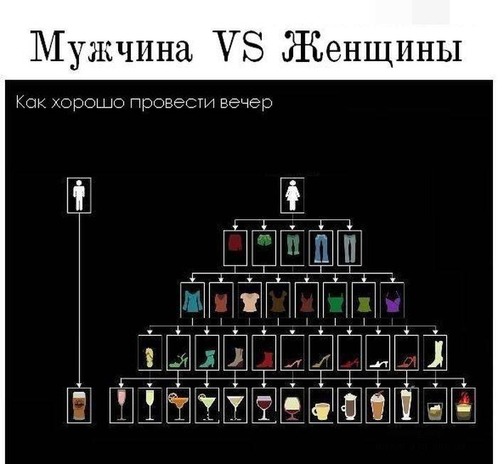 Сравнение интересов мужчин и женщин (1 картинка)