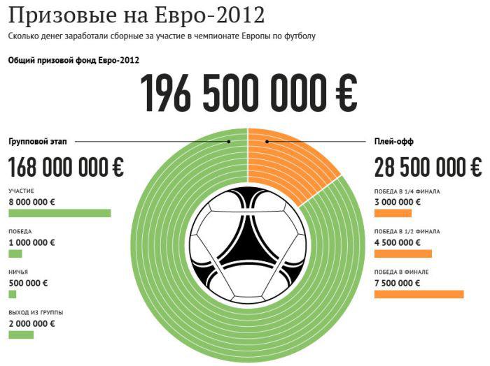 Прикольные карикатуры игроков евро 2012