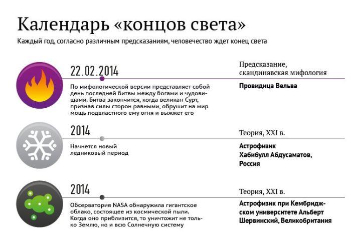 Календарь предсказания конца света