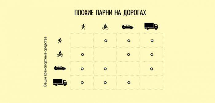 инфографики о нашей жизни - 7