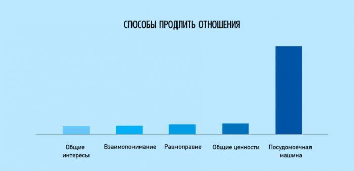инфографики о нашей жизни - 20