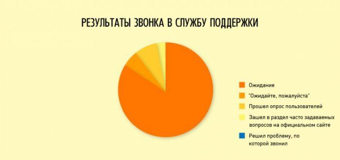 инфографики о нашей жизни - 9