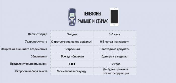 инфографики о нашей жизни - 14