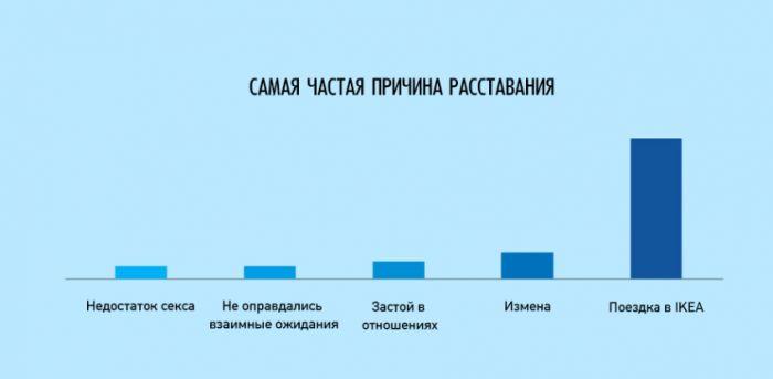 инфографики о нашей жизни - 18
