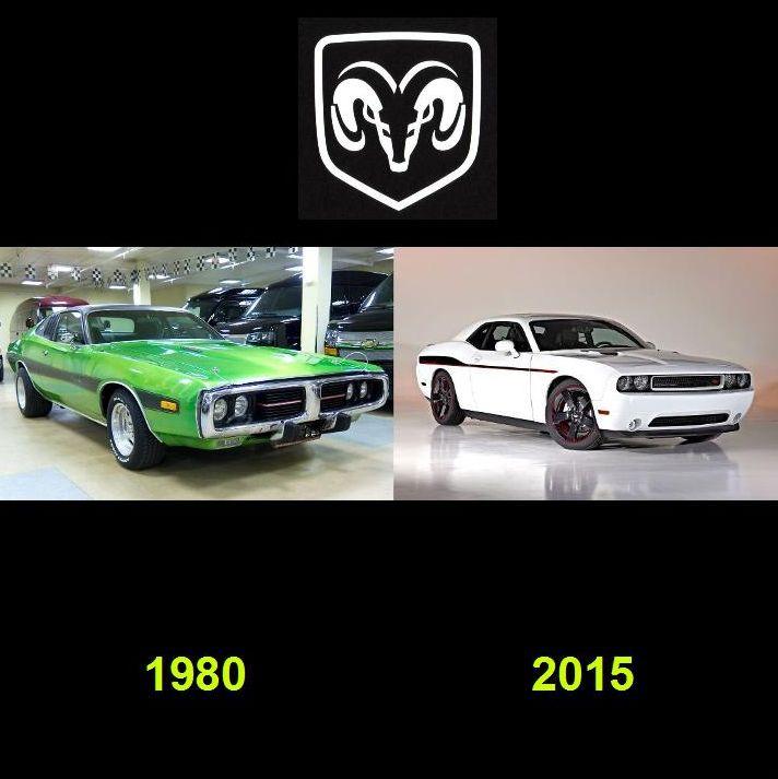 История дизайна автомобилей