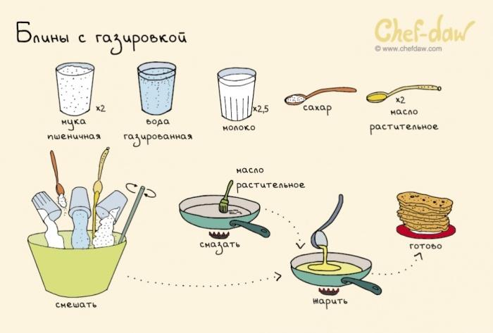 Простые и быстрые рецепты с пошагово