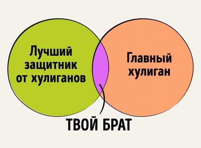 Правдивые графики об отношениях брата и сестры