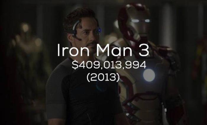 Кассовые сборы фильмов студии Marvel